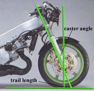 caster angle & trail length